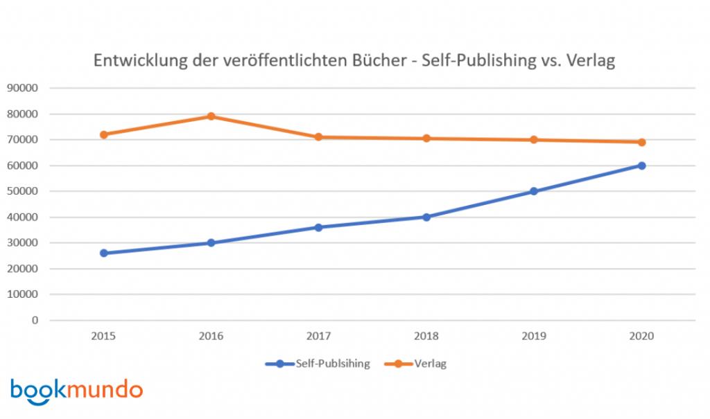 Entwicklung der veröffentlichten Bücher - Self-Publishing vs. Verlag - Statistik